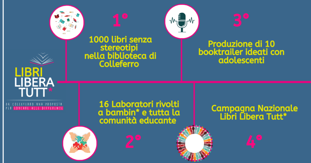 Infografica del progetto #LibriLiberaTutt*